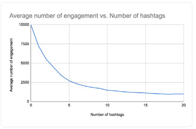 engagement su instagram - hashtag